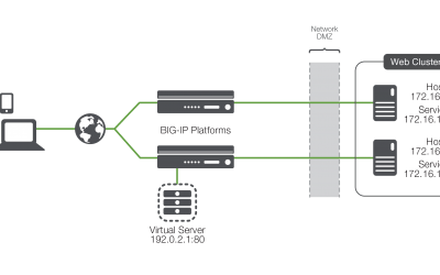 Link Load Balancing – Take a Load Off Annie