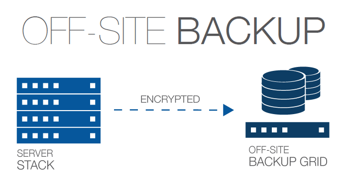 Off-site Backup Solutions